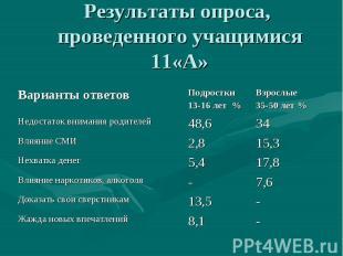 Результаты опроса, проведенного учащимися 11«А»