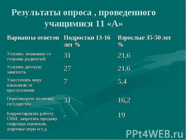 Результаты опроса , проведенного учащимися 11 «А»