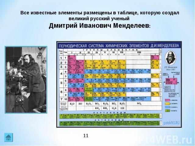 Все известные элементы размещены в таблице, которую создал великий русский ученый Дмитрий Иванович Менделеев: