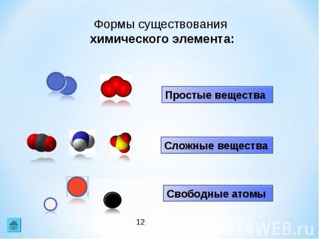 Формы существования химического элемента: