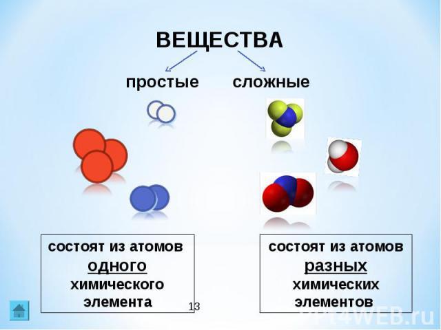 ВЕЩЕСТВАсостоят из атомов одного химического элементасостоят из атомов разных химических элементов