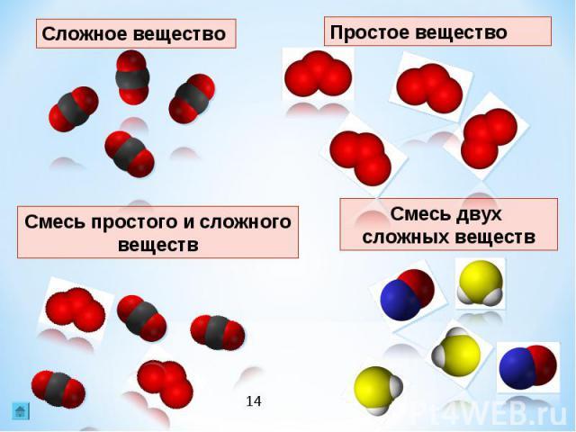 Сложное веществоПростое веществоСмесь простого и сложного веществСмесь двух сложных веществ