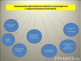 Направления деятельности классного руководителяс педагогическим коллективом