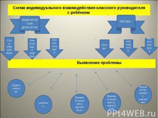 Схема индивидуального взаимодействия классного руководителяс ребёнком Выявление