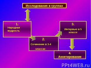 Исследования в группах1. Народная мудрость2. Сочинение в 3-4 классах3.Интервью в