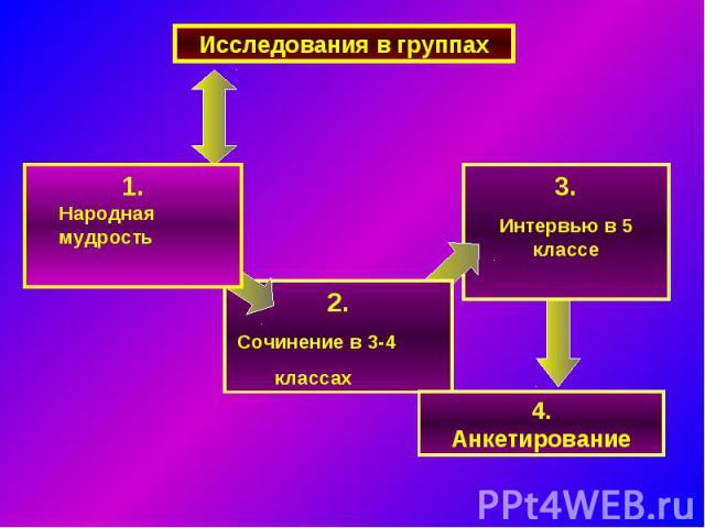 Исследования в группах1. Народная мудрость2. Сочинение в 3-4 классах3.Интервью в 5 классе4.Анкетирование
