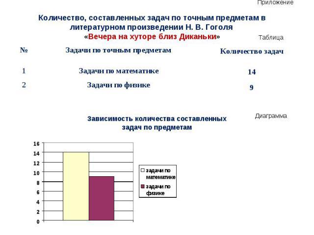 Приложение Количество, составленных задач по точным предметам в литературном произведении Н. В. Гоголя «Вечера на хуторе близ Диканьки»