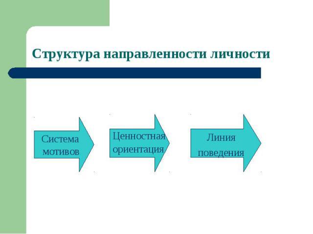 Структура направленности личностиСистема мотивовЦенностнаяориентацияЛинияповедения