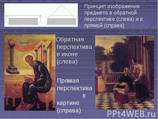 Принцип изображения предмета в обратной перспективе (слева) и в прямой (справа) Обратная перспектива в иконе (слева)Прямая перспектива в картине (справа)