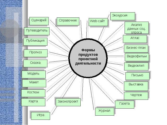 Формы продуктов проектной деятельности