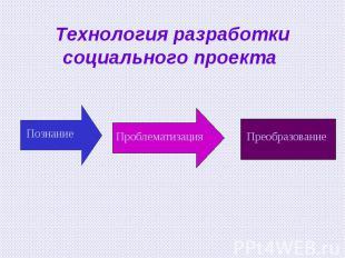 Технология разработки социального проекта