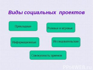 Виды социальных проектов