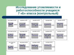 Исследование утомляемости и работоспособности учащихся 7 «Б» класса (контрольный