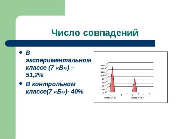 Число совпадений В экспериментальном классе (7 «В») – 51,2%В контрольном классе(7 «Б»)- 40%