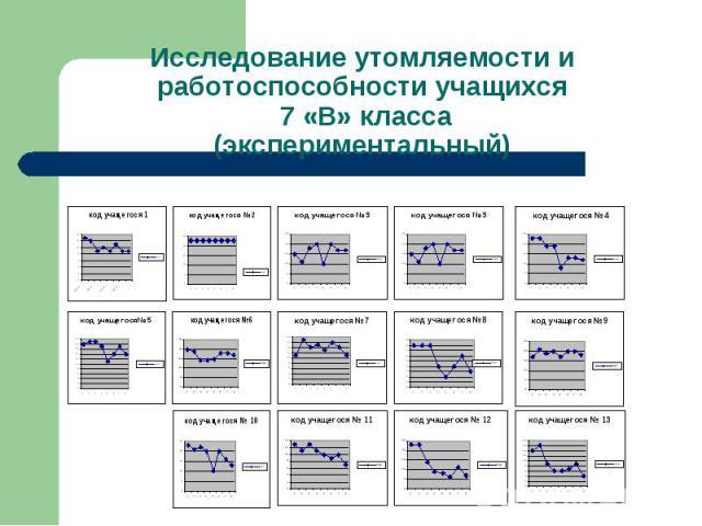 Исследование утомляемости и работоспособности учащихся 7 «В» класса(экспериментальный)