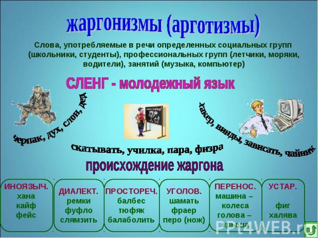 жаргонизмы (арготизмы)Слова, употребляемые в речи определенных социальных групп (школьники, студенты), профессиональных групп (летчики, моряки,водители), занятий (музыка, компьютер)СЛЕНГ - молодежный язык