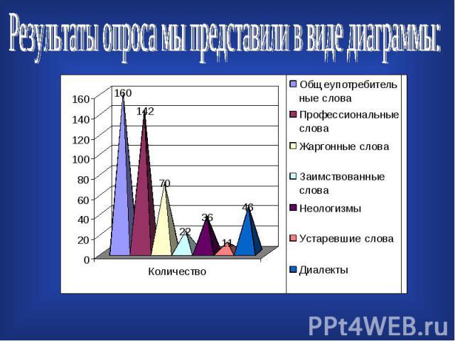 Результаты опроса мы представили в виде диаграммы: