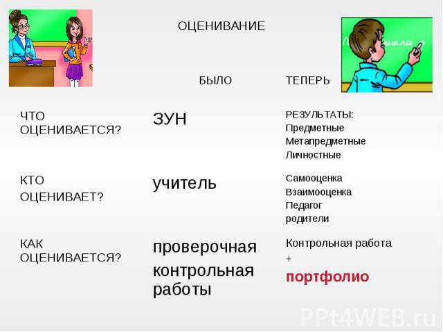 ОЦЕНИВАНИЕ