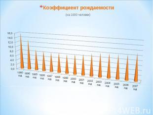 Коэффициент рождаемости (на 1000 человек)Коэффициент рождаемости = 11,5 ( на 200