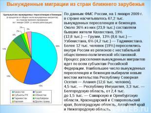 Вынужденные миграции из стран ближнего зарубежьяПоданным ФМС России, на1 январ
