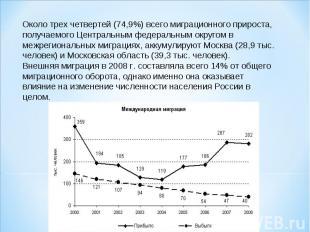 Около трех четвертей (74,9%) всего миграционного прироста, получаемого Центральн