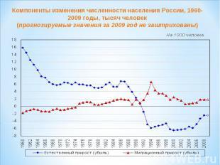 Компоненты изменения численности населения России, 1960-2009 годы, тысяч человек