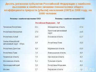 Десять регионов-субъектов Российской Федерации с наиболее высокими и наиболее ни