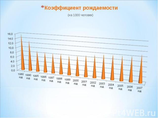 Коэффициент рождаемости (на 1000 человек)Коэффициент рождаемости = 11,5 ( на 2007 год)