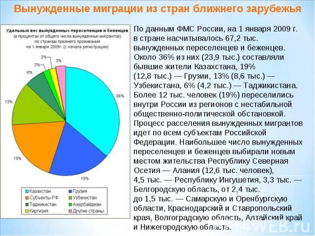 Вынужденные миграции из стран ближнего зарубежьяПоданным ФМС России, на1 января 2009г. встране насчитывалось 67,2тыс. вынужденных переселенцев ибеженцев. Около 36% изних (23,9тыс.) составляли бывшие жители Казахстана, 19% (12,8тыс.)— Грузи…