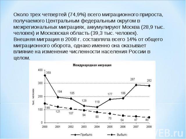 Около трех четвертей (74,9%) всего миграционного прироста, получаемого Центральным федеральным округом в межрегиональных миграциях, аккумулируют Москва (28,9 тыс. человек) и Московская область (39,3 тыс. человек).Внешняя миграция в 2008г. составлял…
