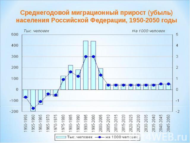 Среднегодовой миграционный прирост (убыль) населения Российской Федерации, 1950-2050 годы