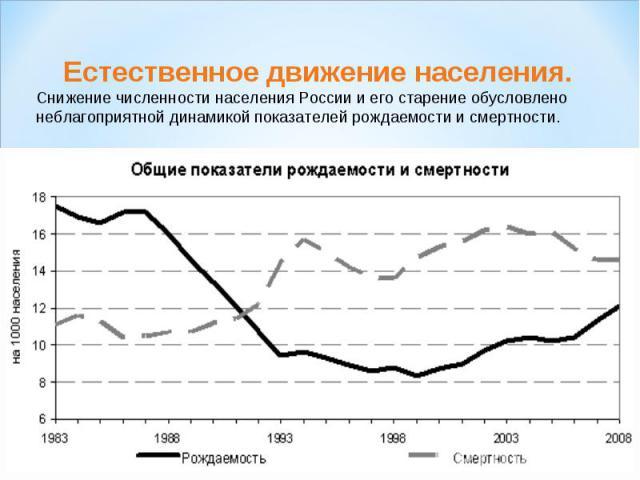 Естественное движение населения.Снижение численности населения России и его старение обусловлено неблагоприятной динамикой показателей рождаемости и смертности.