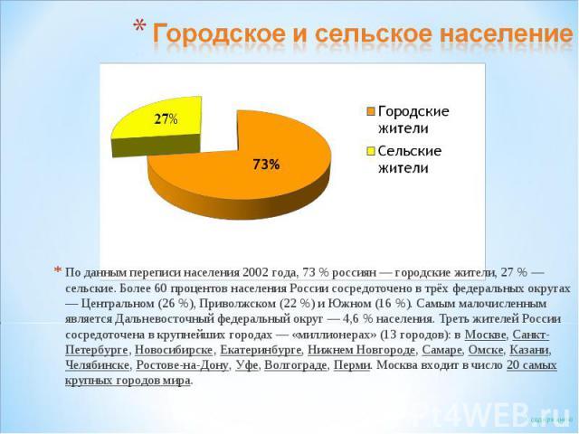 Городское и сельское населениеПо данным переписи населения 2002 года, 73% россиян — городские жители, 27% — сельские. Более 60 процентов населения России сосредоточено в трёх федеральных округах — Центральном (26%), Приволжском (22%) и Южном (16…