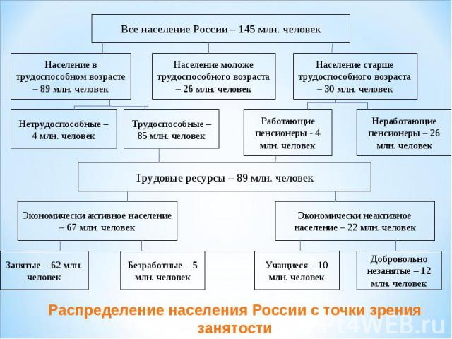 Распределение населения России с точки зрения занятости