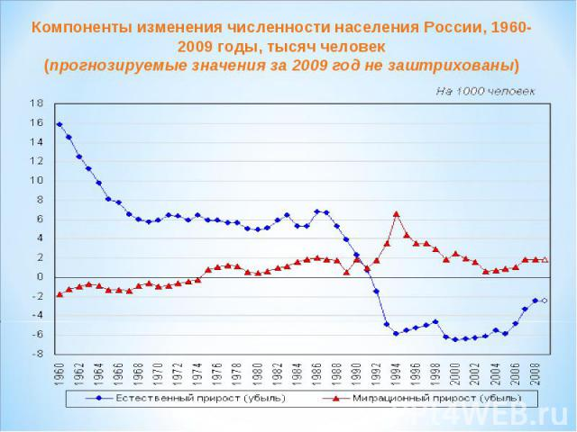 Компоненты изменения численности населения России, 1960-2009 годы, тысяч человек(прогнозируемые значения за 2009 год не заштрихованы)