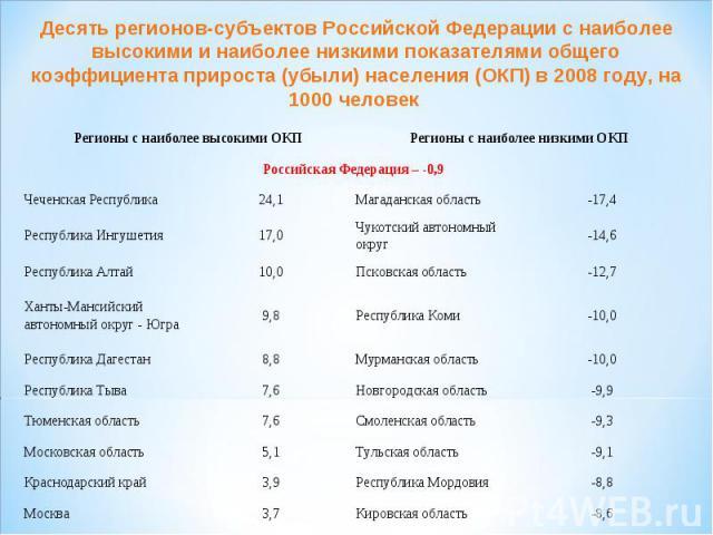 Десять регионов-субъектов Российской Федерации с наиболее высокими и наиболее низкими показателями общего коэффициента прироста (убыли) населения (ОКП) в 2008 году, на 1000 человек
