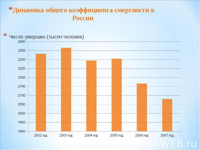 Динамика общего коэффициента смертности в России Число умерших (тысяч человек)