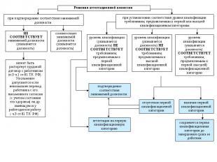 Решения аттестационной комиссии при подтверждении соответствия занимаемой должно