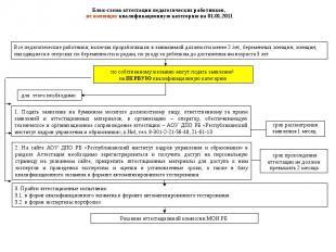 Блок-схема аттестации педагогических работников, не имеющих квалификационную кат