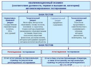 КВАЛИФИКАЦИОННЫЙ ЭКЗАМЕН (соответствие должности, первая и высшая кв. категории)