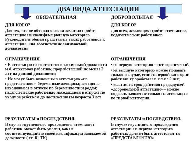 ДВА ВИДА АТТЕСТАЦИИ