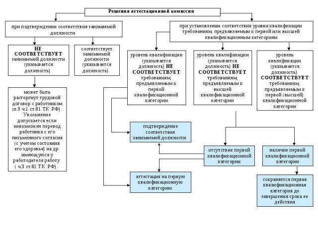 Решения аттестационной комиссии при подтверждении соответствия занимаемой должности при установлении соответствия уровня квалификации требованиям, предъявляемым к первой или высшей квалификационным категориям