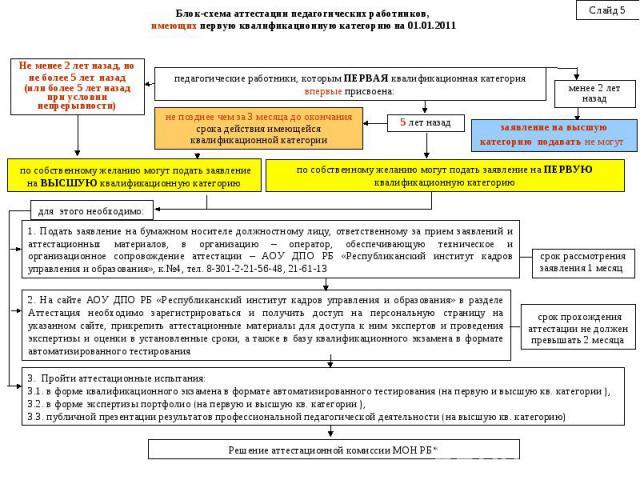 Блок-схема аттестации педагогических работников, имеющих первую квалификационную категорию на 01.01.2011