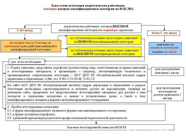 Блок-схема аттестации педагогических работников, имеющих высшую квалификационную категорию на 01.01.2011