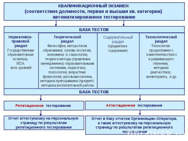 КВАЛИФИКАЦИОННЫЙ ЭКЗАМЕН (соответствие должности, первая и высшая кв. категории) автоматизированное тестирование
