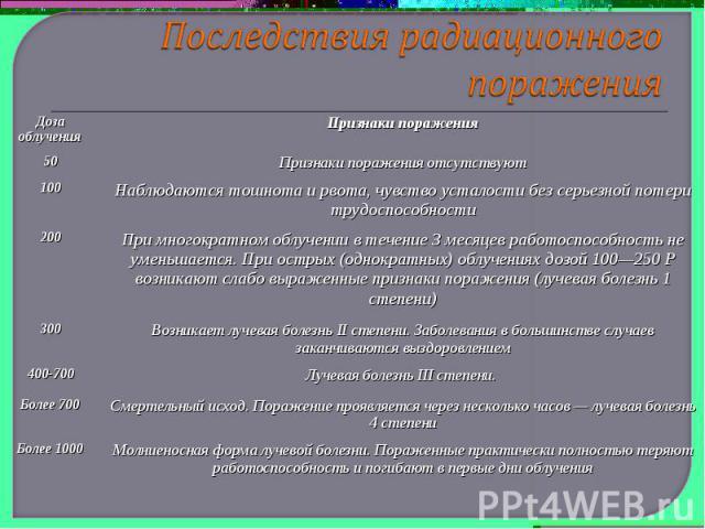 Последствия радиационного поражения