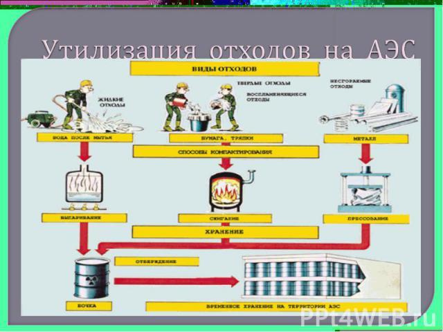 Утилизация отходов на АЭС
