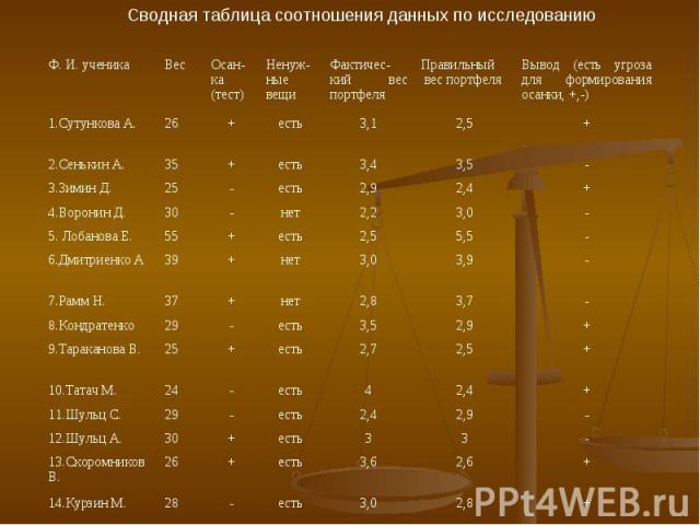 Сводная таблица соотношения данных по исследованию