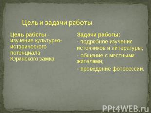 Цель и задачи работы Цель работы - изучение культурно-исторического потенциала Ю