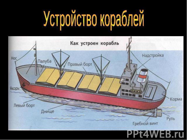 Устройство кораблей